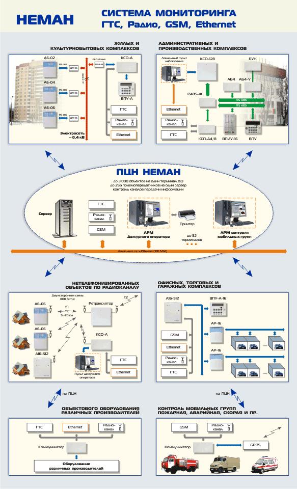 Структурная схема мониторинга