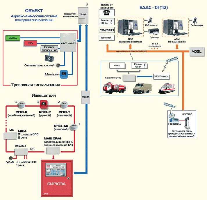 Централизованная система
