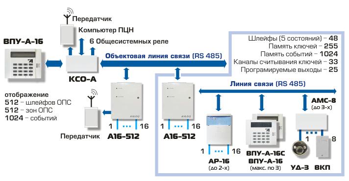 инструкция а16-512